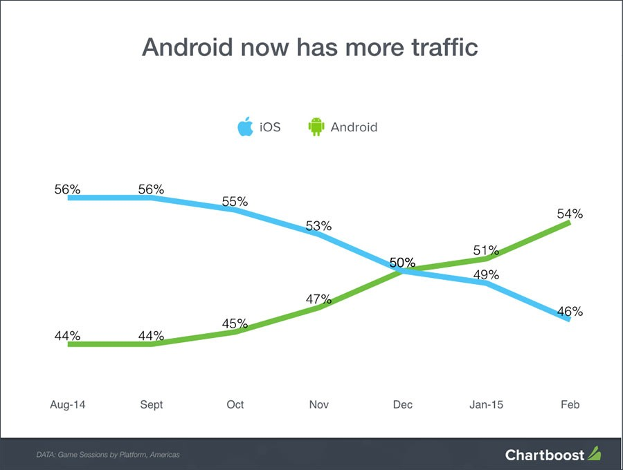 Android Traffic