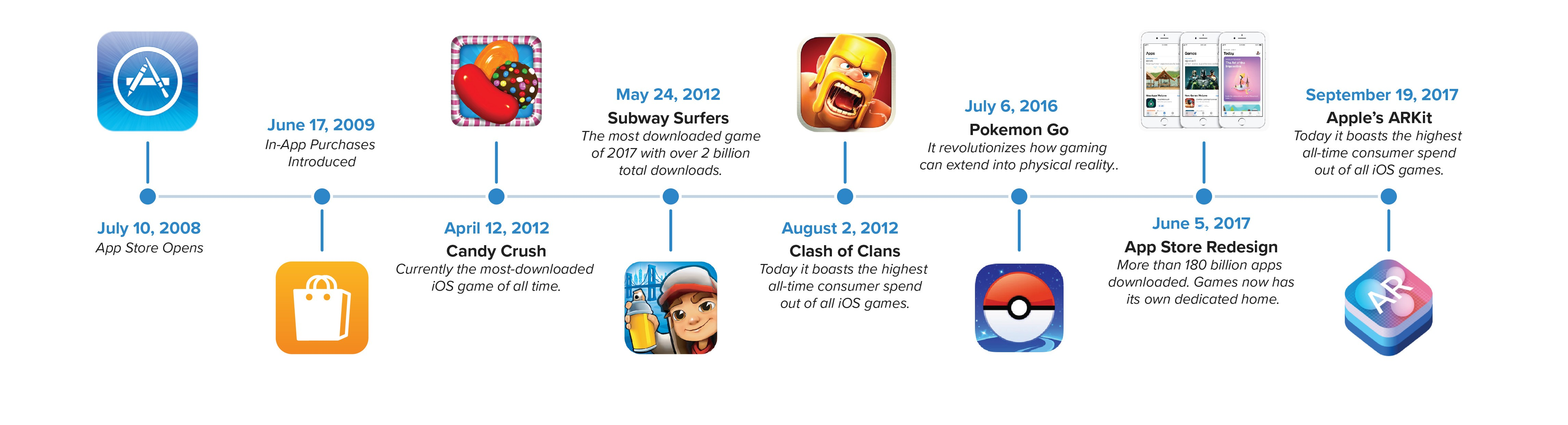 Why the App Store Changed Mobile Gaming Forever - Chartboost
