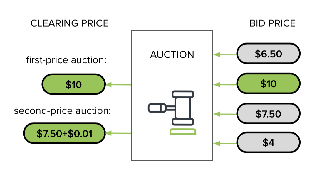 first-price auction