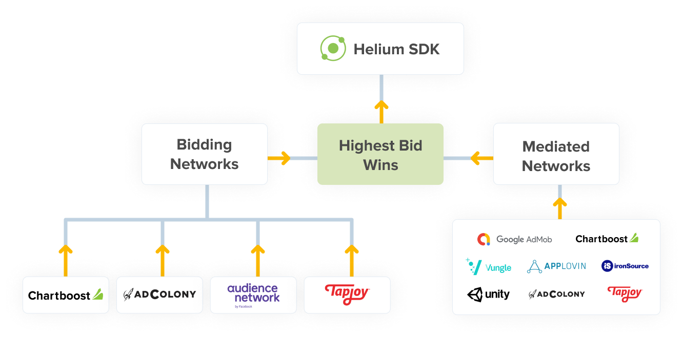 Helium In-App Bidding – Increase Revenue With More Demand Than Ever